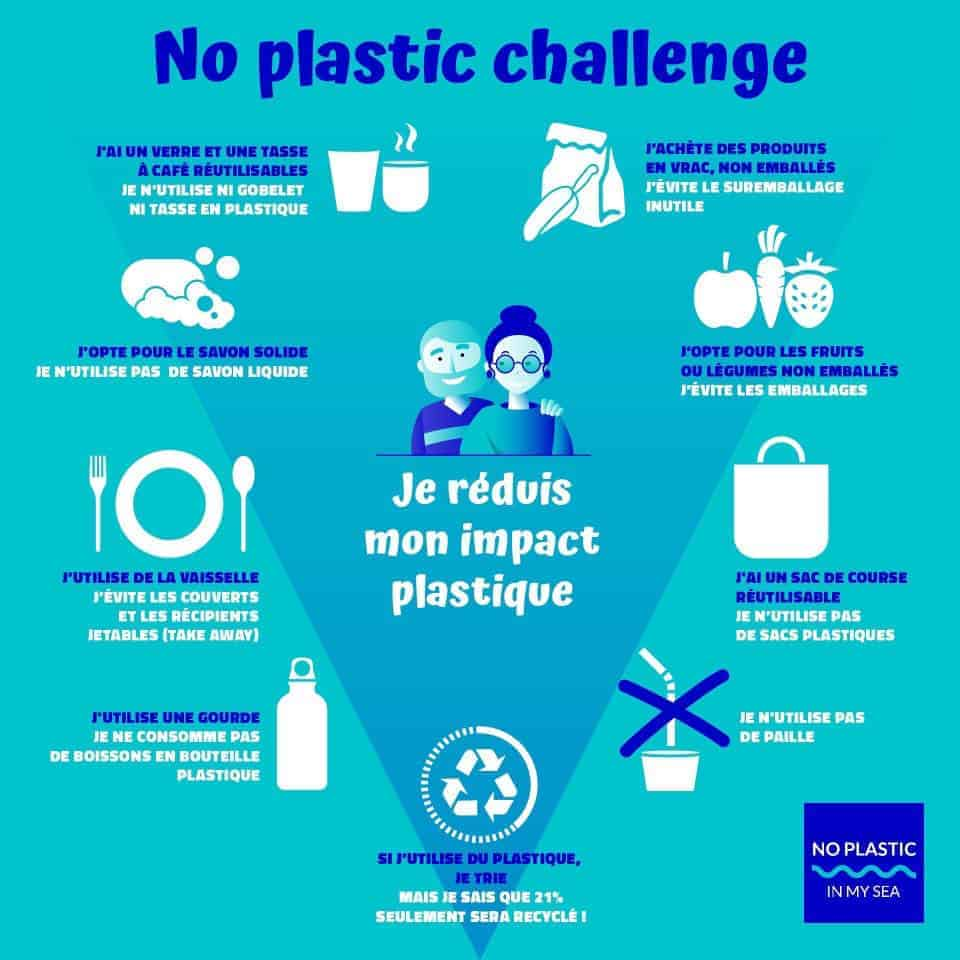 Infographie No plastic challenge